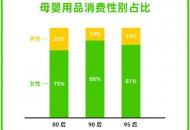 天猫超市数据:95后奶爸母婴用品消费更倾向于国产品牌