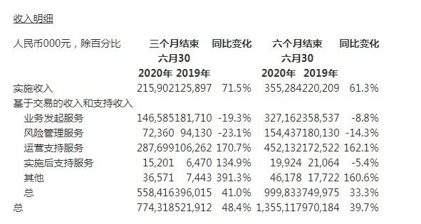 金融壹账通Q2营收7.74亿元 同比增长48.4%_金融_电商报