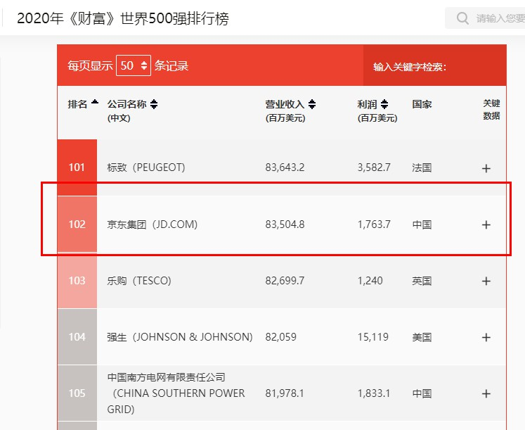 2020《财富》世界500强排行榜:京东提升至102位 居中国互联网第一_零售_电商报