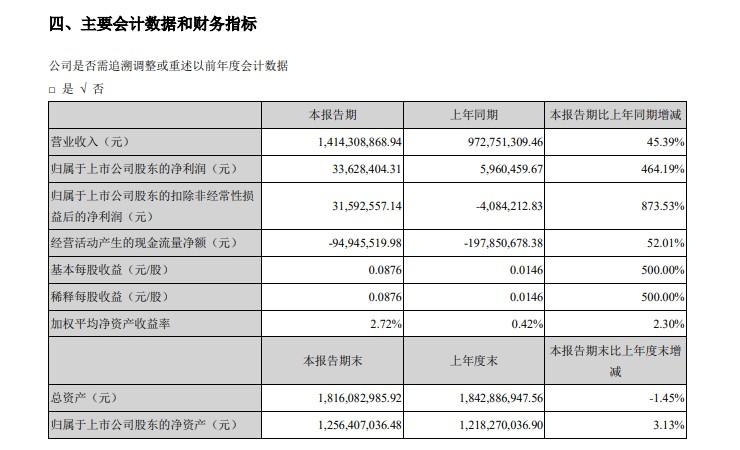 御家汇:上半年净利润3362.84万元 同比增长464.19%_零售_电商报