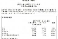 高鑫零售上半年营收531.7亿 净利同比增长16.8%