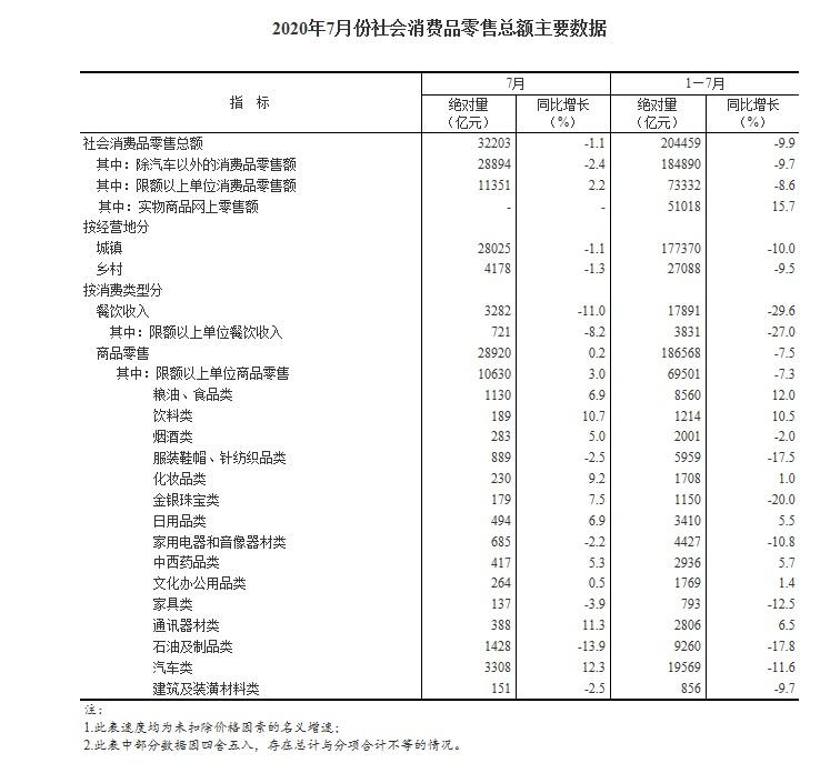 国家统计局:1-7月全国网上零售额60785亿元 同比增长9%_零售_电商报