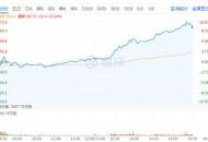 美团点评股价涨超10% 总市值接近1.6万亿港元