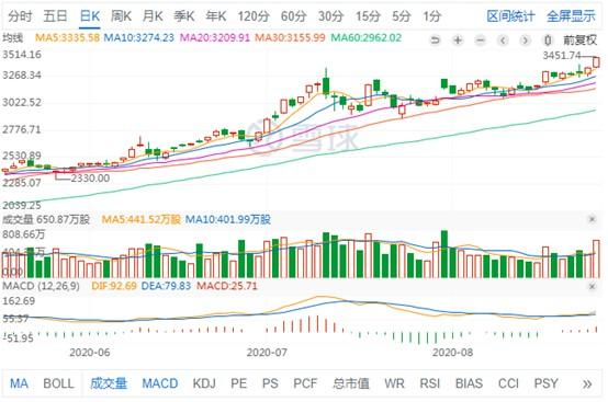 亚马逊今年股价累涨86% 市值达1.72万亿美元_跨境电商_电商报