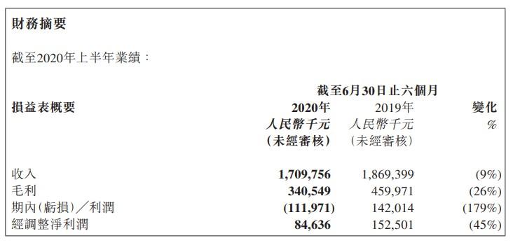 汇付天下2020年上半年营收17.09亿元 同比下降9%_金融_电商报