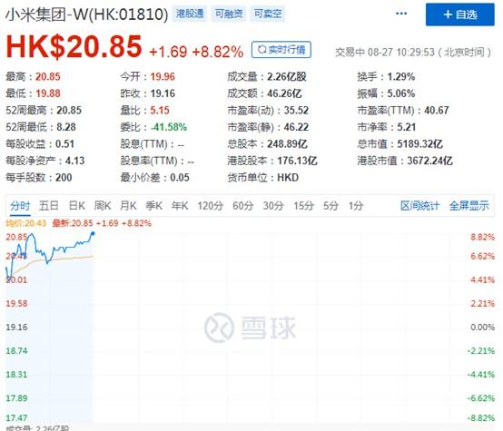 小米集团股价创上市以来新高 市值超5000亿港元_零售_电商报