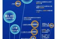 嘀嗒出行六周年:注册用户超1.8亿
