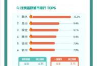 58同城、安居客:8月中国新房找房热度回升 环比上涨4.3%