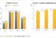 QuestMobile:90后在手机淘宝活跃渗透率高达73.3%