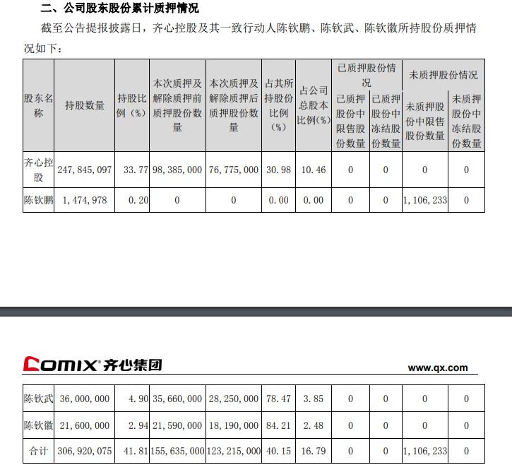 齐心集团:控股股东解除质押2161万股_B2B_电商报