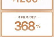 快手电商皮草节再破记录,两万余商家参与,平均客单价达1200元