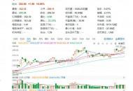 今日盘点:阿里巴巴股价首次突破300美元 市值超8000亿美元