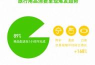 天猫超市: 89%的旅行用品双节期间实现1小时达