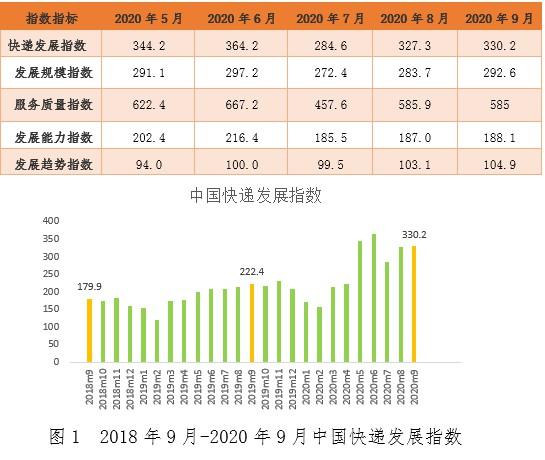 9月快递业务量预计完成76亿件 同期增速创四年来新高