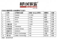 《2020胡润中国10强消费电子企业》:小米以4,340亿价值排名第二