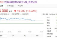 美团点评股价触及282港元 涨幅超3%
