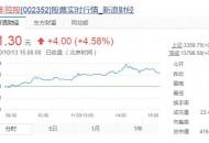 今日盘点:顺丰股价首破90元 总市值4160亿元