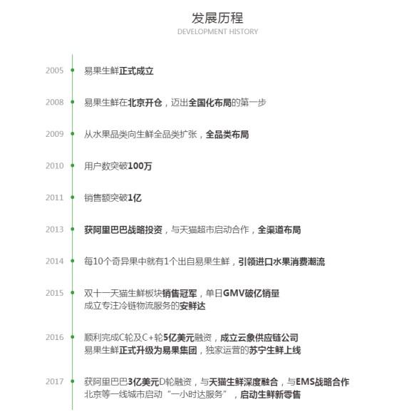 易果生鲜:大厦之倾溃于蚁穴_零售_电商报