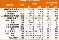 9月份全国快递业务量完成80.9亿件,增速重超40%