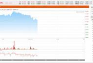 阿里巴巴港股股价首破300港元 市值逼近6.5万亿港元
