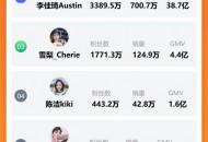 胜负已分?薇娅双十一预售首日GMV53.2亿元,超李佳琦14.5个亿