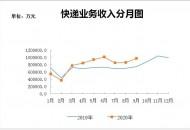 浙江前三季度快递业务量累计完成117.8亿件,9月增速超50%