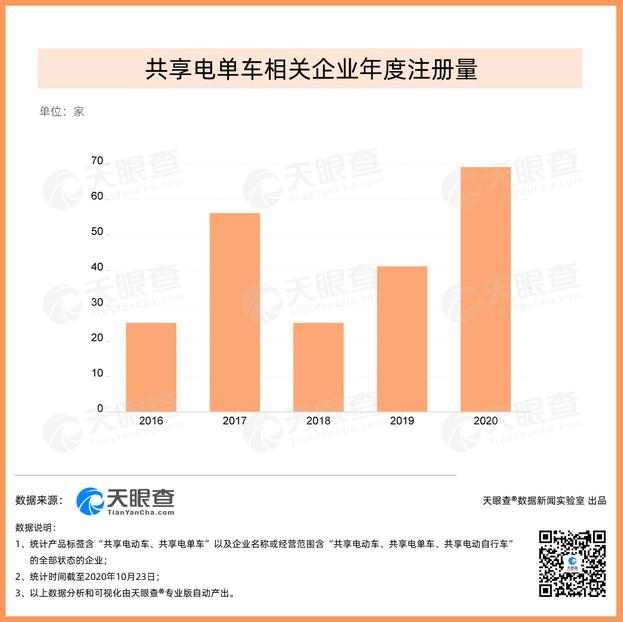 天眼查:我国今年新增近70家共享电单车相关企业 为去年全年增量1.7倍_O2O_电商报