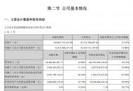 顺丰控股:第三季度实现净利润18.36亿元,同比增长51.55%
