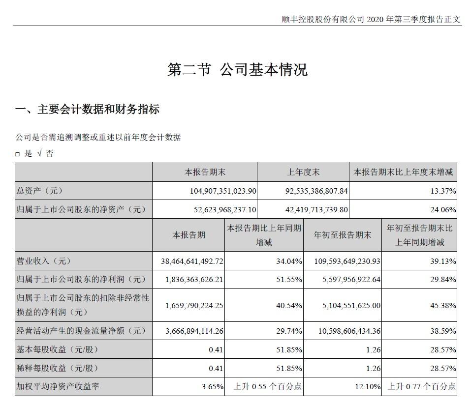 顺丰控股:第三季度实现净利润18.36亿元,同比增长51.55%_物流_电商报