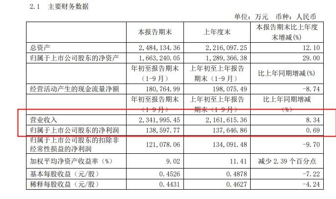圆通速递:前三季度盈利13.86亿元,同比增长0.69%