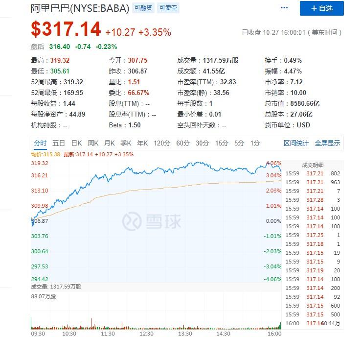 阿里股价再创历史新高 市值超8500亿美元_零售_电商报