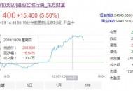 美团股价大涨6%逼近300港元关口 市值飙升至1.7万亿港元