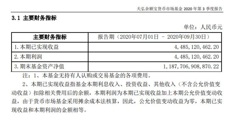 余额宝:开放后接入的基金平均规模上涨80倍_支付_电商报
