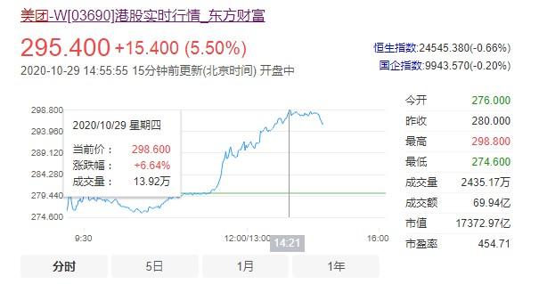 美团股价大涨6%逼近300港元关口 市值飙升至1.7万亿港元_O2O_电商报