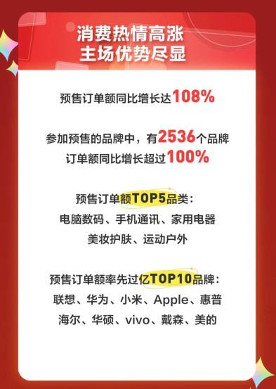 京东11.11预售订单额同比增长高达108%_零售_电商报