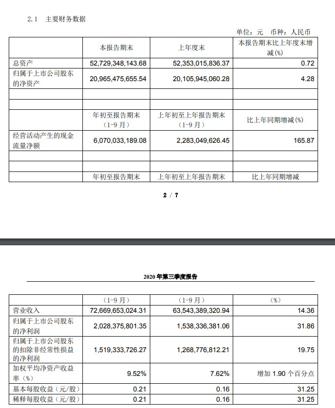 永辉超市前三季度营收726.7亿元,到家业务增长180%_零售_电商报