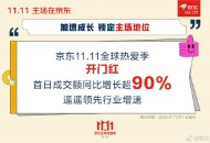 京东双11:成交额同比增长超90%,领先行业增速