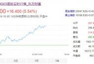 美团涨幅扩大至5% 市值突破1.8万亿港元