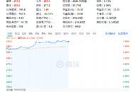 阿里股价回升 港股涨幅至5.7%