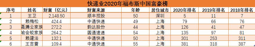 申通2年无缘福布斯中国富豪榜 谁是谁非?