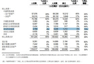 阿里2021财年Q2业绩:菜鸟收入同比增长73%