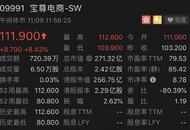 再创新高 宝尊电商二次上市以来涨幅超30%股价突破110元