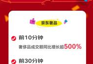 京东奢侈品11.11再现惊人爆发力  10分钟成交额同比增长超500%