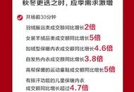 """保暖内衣、女装羊绒品类热销  京东服饰11.11为消费者""""越冬""""添衣"""
