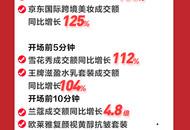 """开场前10分钟成交额同比增长80% 京东美妆11.11引爆""""靓颜""""狂潮"""