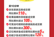 10分钟成交额同比增长110%   京东居家11.11多品类大爆发