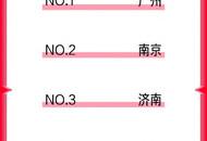 京东11.11成电竞狂欢,游戏本下单Top5城市看看是否有你家乡
