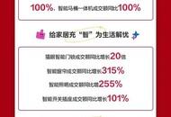 京东11.11成家装品牌增量场:300个品牌成交额同比增长超5倍,C2M强势拉动销售