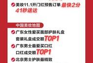 """京东11.11精致boy也注重""""面子"""" 50%的套装礼盒被 85、95 后男士买走"""