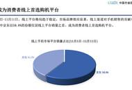 中国市场信息调查业协会:京东树立11.11手机服务体验新标杆